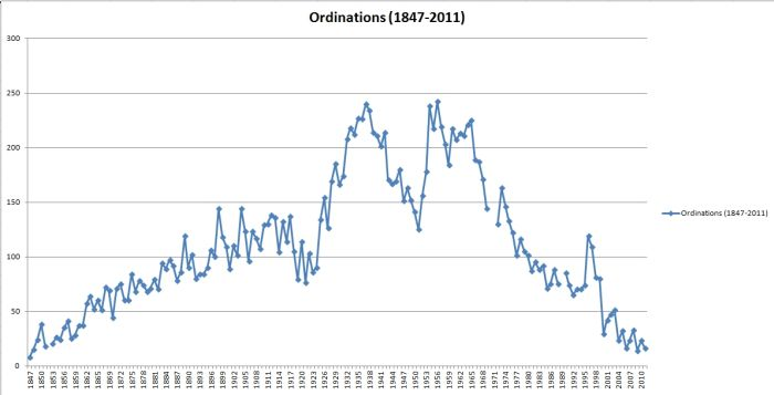 Image of Ordinations line graph(1847-2011)